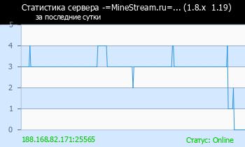Сервер Minecraft -=MineStream.ru=... (1.16.5  1.8.x)