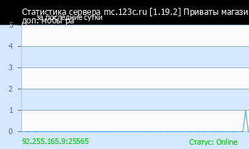 Сервер Minecraft mc.123c.ru [1.16.4] Survival